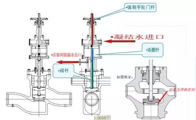 其中,三通阀由阀体,阀盖,填料盖,阀杆,阀瓣和上,下阀座组成.图片