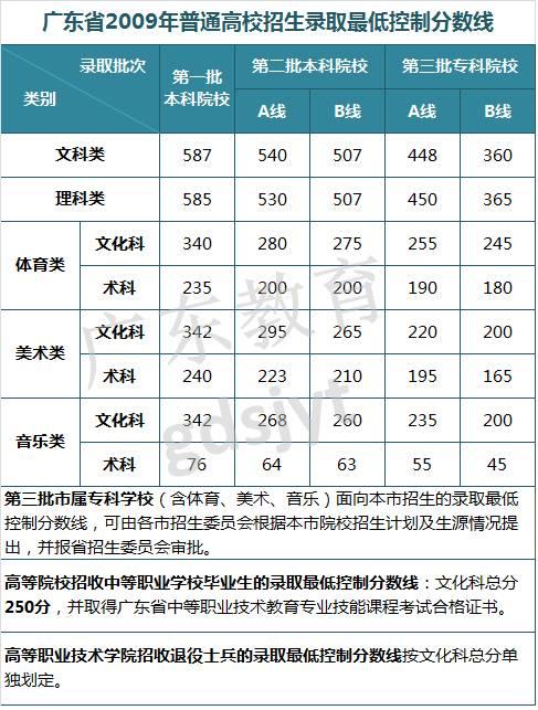 高考放榜倒计时,看看近8年广东高考录取最低控制分数线汇总图片 71913 487x643
