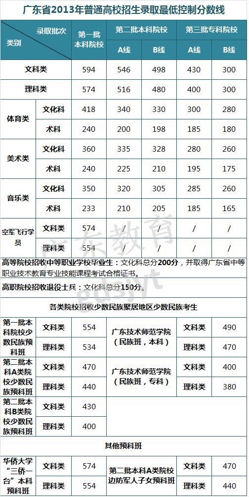 高考放榜倒计时,看看近8年广东高考录取最低控制分数线汇总图片 107920 504x1003