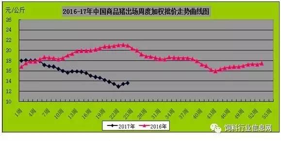 81%;外三元,内三元及土杂猪周度加权均价13.60元/公斤,环比上涨1.