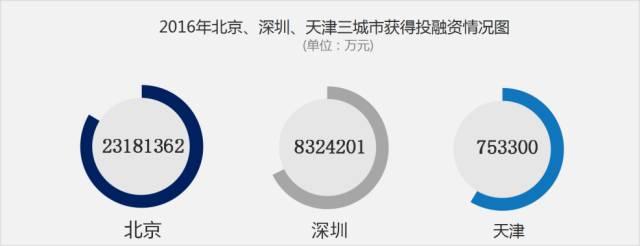 首都网信智库·腾讯研究院:数字呈现的科技北京