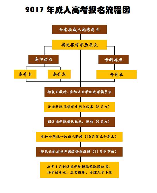成人高考�y���)^X�_2017年云南省成人高考报名流程-学课在线