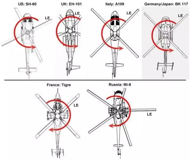飞行知识:直升机尾巴上的尾桨作用图片