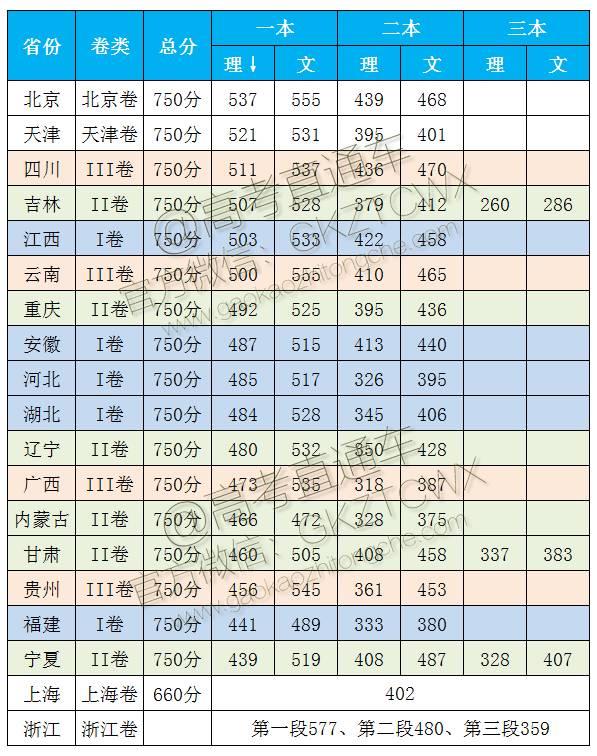 全国高考分数线排名_高考分数线
