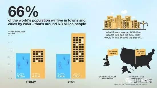 人口老龄化_2050年地球人口