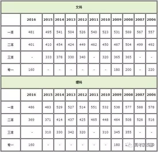 30个省市2017年高考录取批次线最新汇总,新增