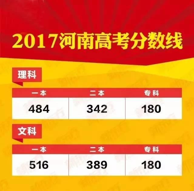 河南2017年高考分数线公布!濮阳高考状元竟然