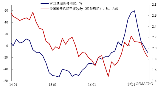 """油价下跌""""殃及""""再通胀预期"""