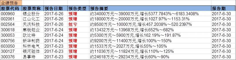 兴证事件雷达20170626预增。