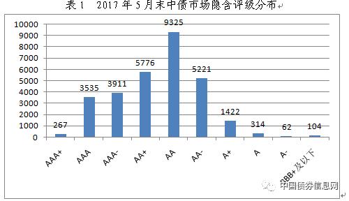 2017年5月中债信用债估值月度说明
