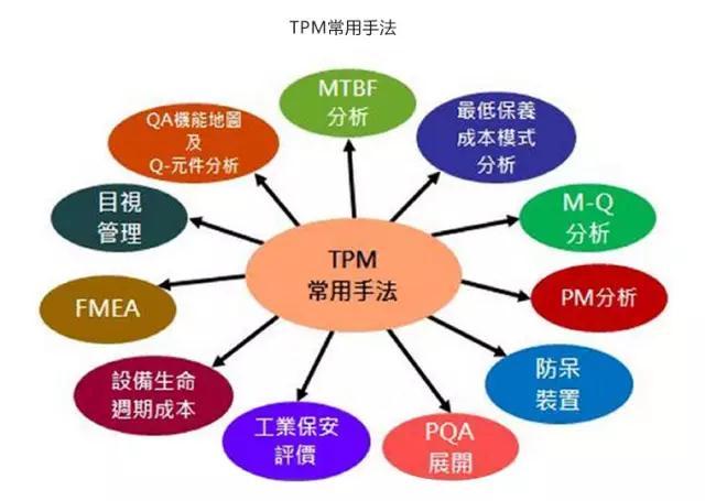 数网星分享 世界各国现代设备管理模式