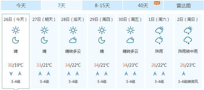 潍坊一周天气预报-海丽气象吧丨山东半岛地区有雷雨 本周济南聊城最