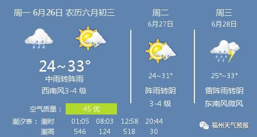 江苏徐州未来一周天气预报查询