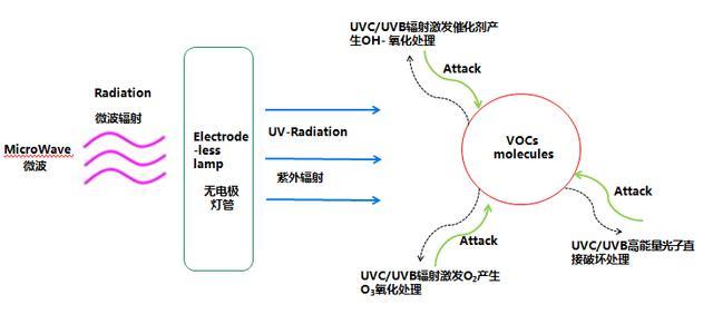 紫外灯的原理_紫外灯 工作 原理 电子基础知识