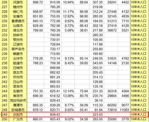 庆阳经济gdp_庆阳市2015年国民经济和社会发展统计公报
