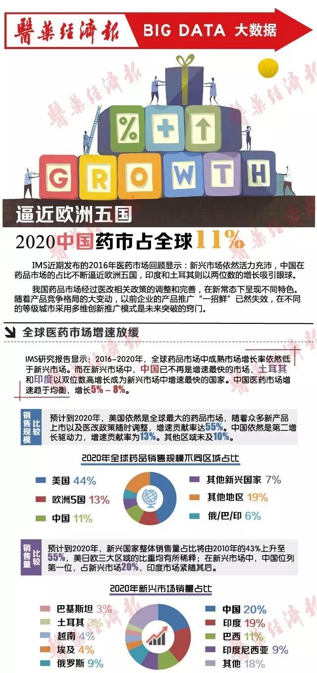"IMS报告预测:2020中国药市将占全球11"""