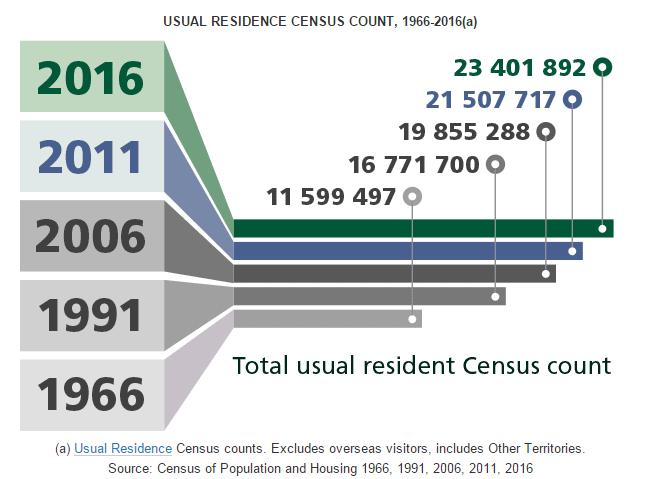 语言,解读澳洲人口普查结果