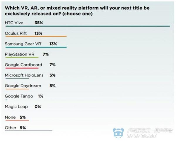 VRDC开发者调查:下个独占作品会选择哪个平台? 科技资讯 第2张