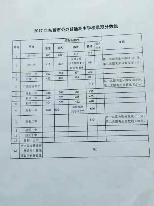 2017东营公办高中录取分数线公布 东营中考状元出炉,12科7科满分