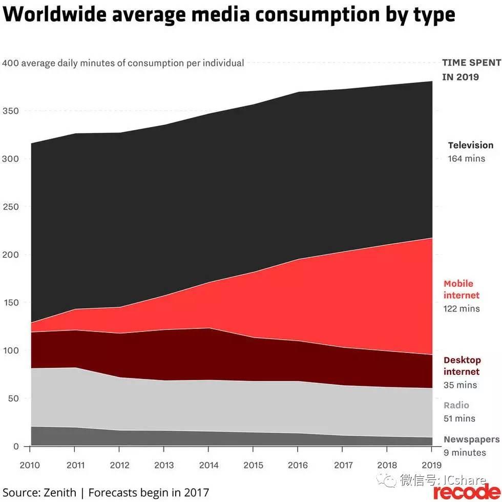 iPhone十年间几乎改变了人类的一切 包括口香糖销量  aso优化 第7张