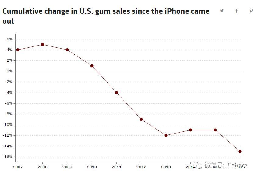 iPhone十年间几乎改变了人类的一切 包括口香糖销量  aso优化 第6张