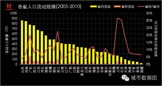 中国人口净流出_2017年中国人口流到哪儿,三线房价如何涨分析