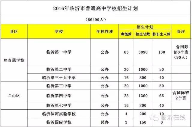 v高中高中城区2016年的2016年临沂这是正文分数线临沂一中最高分录取沙坪坝高中分图片