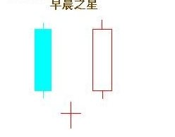 k线图基础知识及k线)