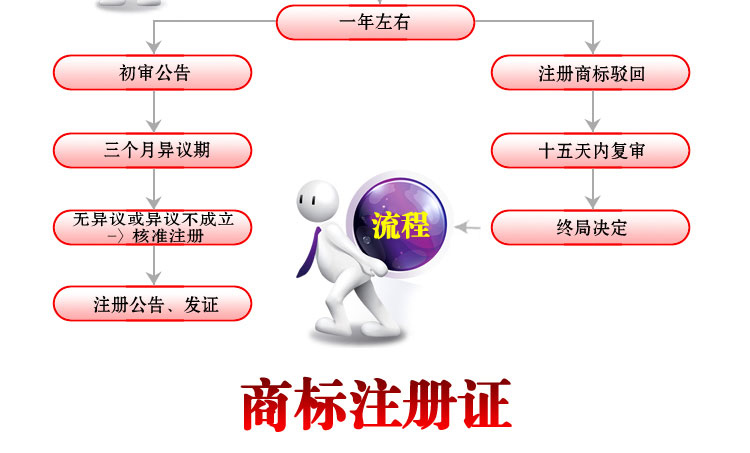 个人商标注册的流程及注意事项