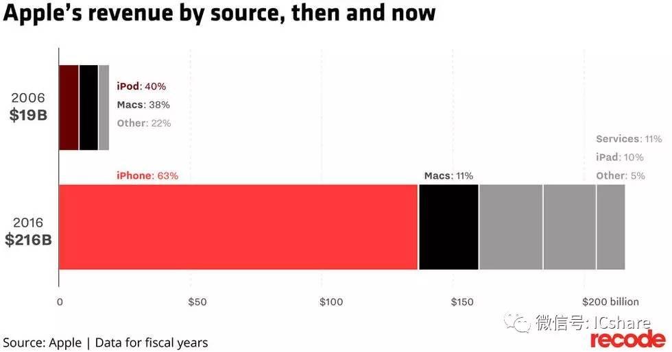 iPhone十年间几乎改变了人类的一切 包括口香糖销量  aso优化 第9张