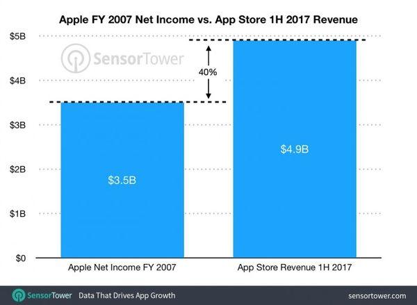 2017年苹果应用商店利润比苹果2007年所有利润还多  aso优化 第2张