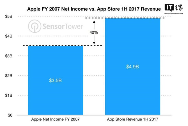 """简直暴利!苹果App Store半年获利超300亿"""""""