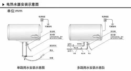 【装修特辑之:热水器安装】燃气热水器pk电热水器,该怎么选看完就知道图片