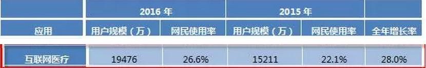 """宗宁:360搜索推良医20,人工智能带来新契机"""""""