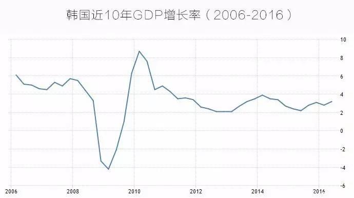 gdp增速走势图_中国gdp增速图