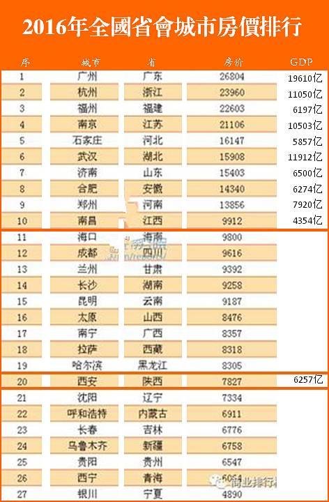 西安gdp对比福州_官宣 泉州 南通GDP突破1万亿元,万亿GDP俱乐部城市或达24座
