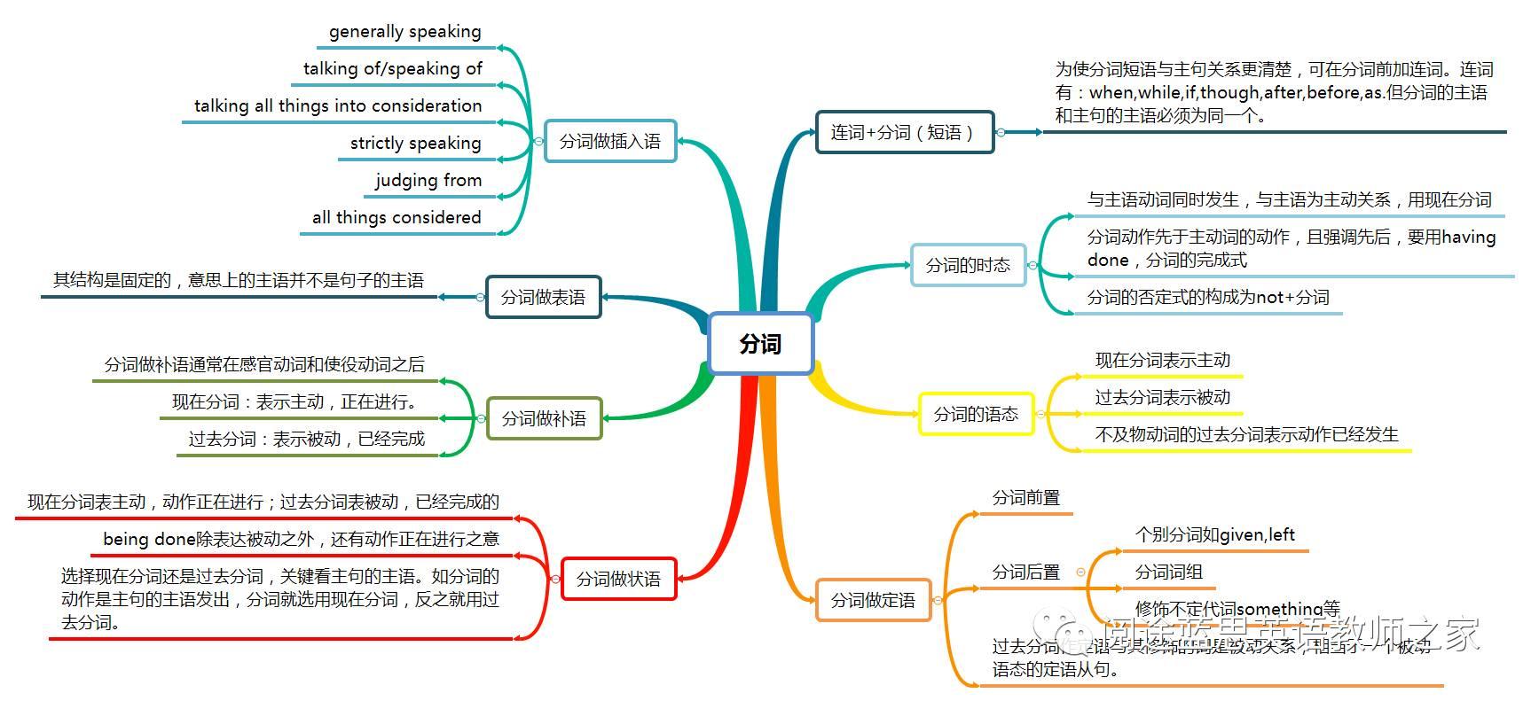 16张思维导图详解初中语法要点(建议收藏)图片