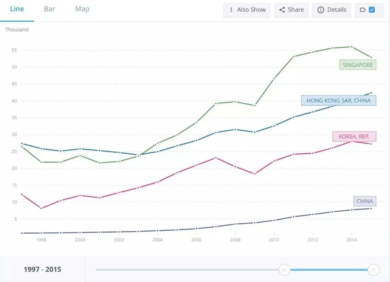 香港人均gdp_杭州gdp和香港