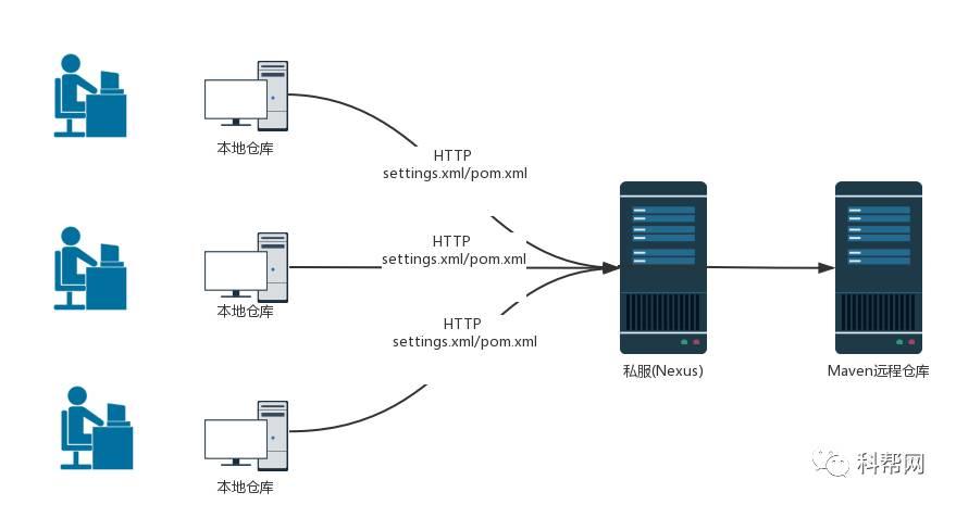 微服务架构实践之邮件通知系统改造
