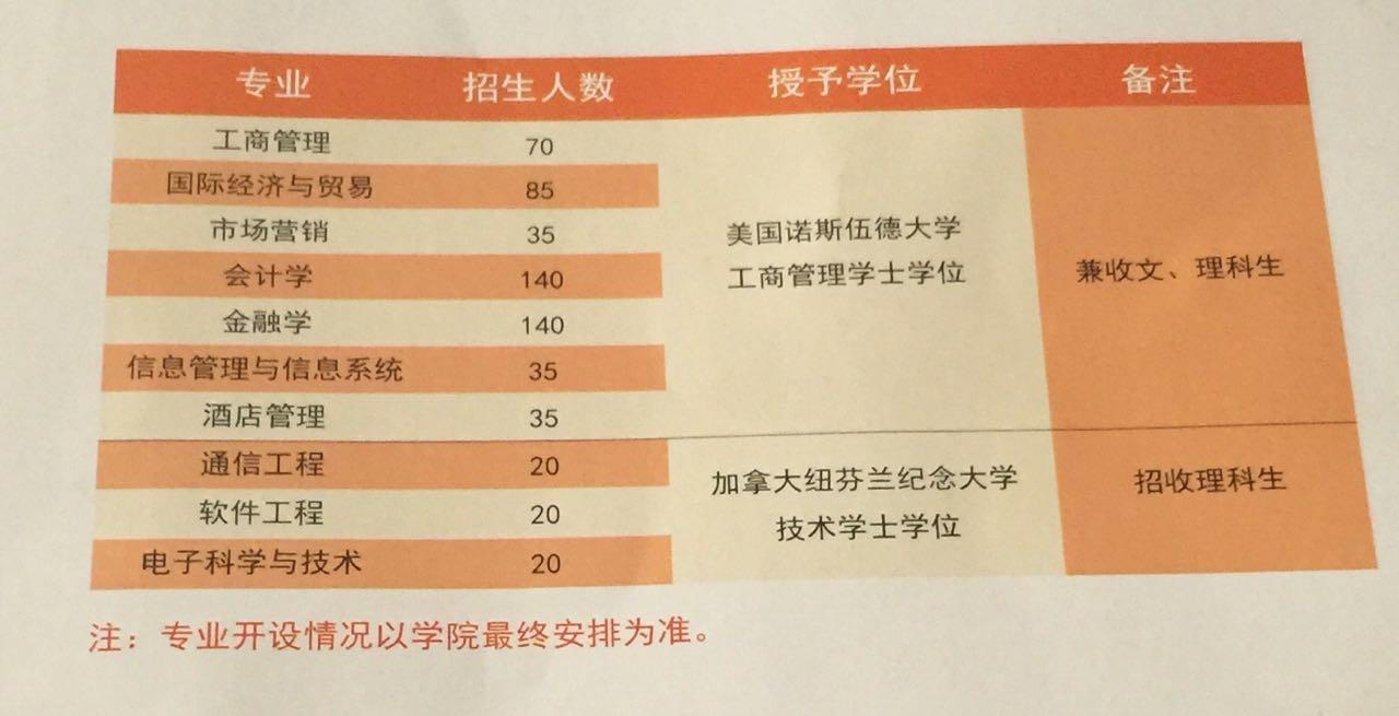 高考不理想?江南大学中书控股中外4+0推荐,圆您名校梦