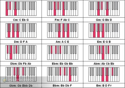 钢琴144个和弦的学习方法 左右手都齐全了 幼师必藏