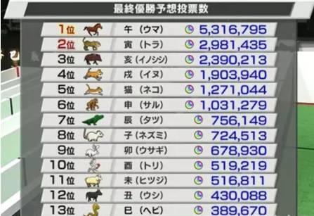 日本人搞了一场12生肖赛跑大赛,获得冠军的竟然是