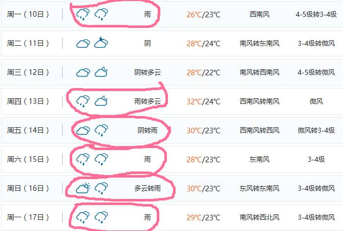 那看看未来十几天的天气预报,你会开心很多