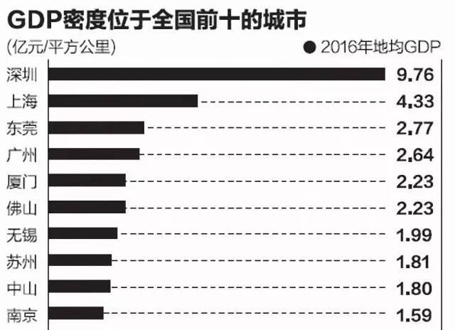 中山 gdp_中山市 GDP预增8.5 部署156项改革