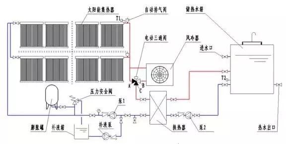 空冷器在太阳能系统中的运行原理:①当温度t1 95℃时,电动三通阀a口和图片