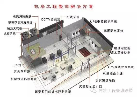 弱电机房工程设计与安装