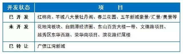 万科551亿独吞7块地,广国投30年尘封烂尾变金屋