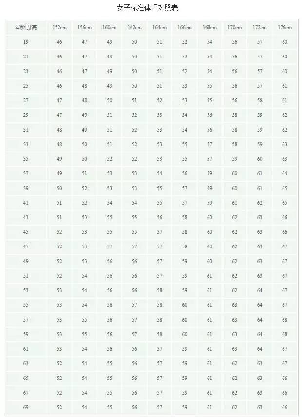 吐槽 男女标准体重对照表 你符合标准吗