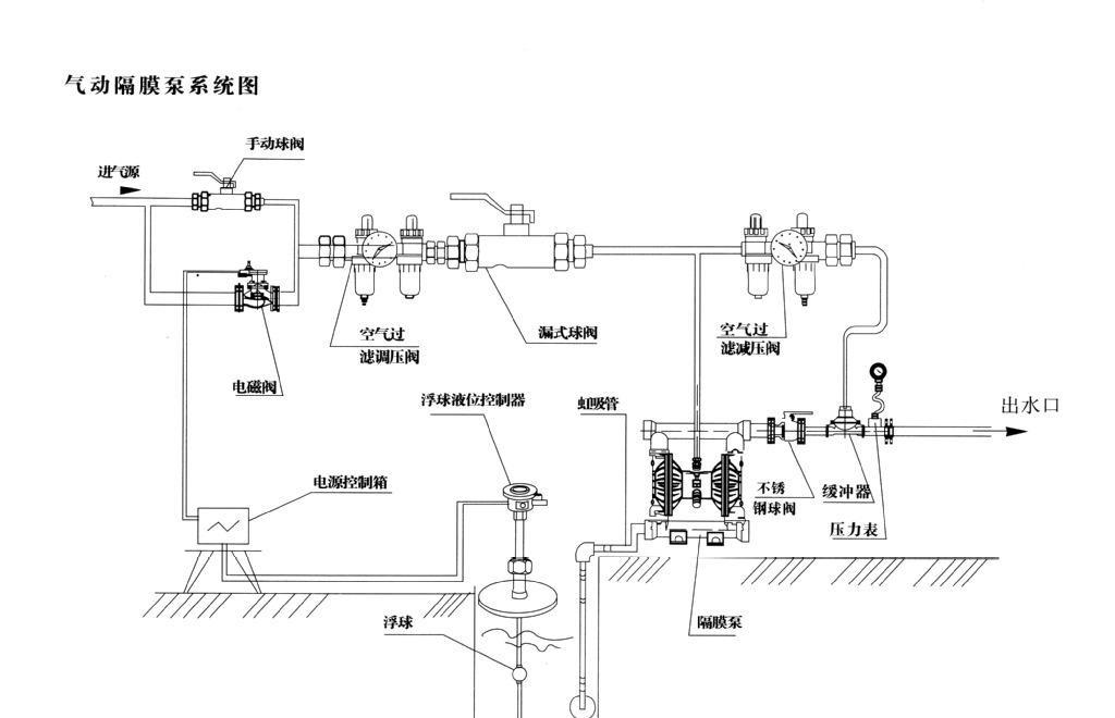 气动隔膜泵的安装方法和安装示意图