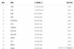 王思聪1亿造女神_超过1亿人口